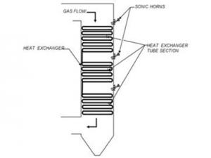 Heat Exchange and Economizer